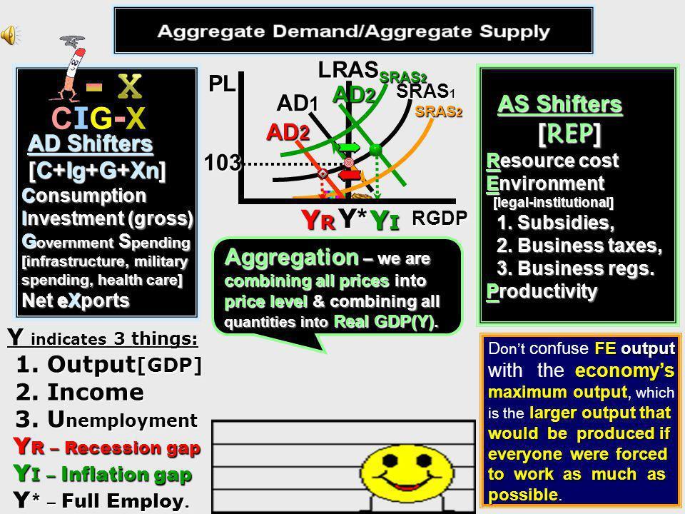 CIG-X [REP] YR Y* YI LRAS PL AD2 AS Shifters AD1 AD Shifters
